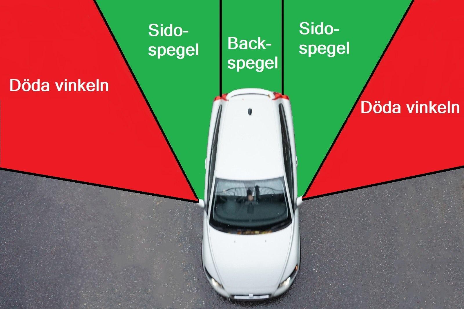 Förklarande bild för vad en förare ser genom speglar samt var döda vinkeln är.